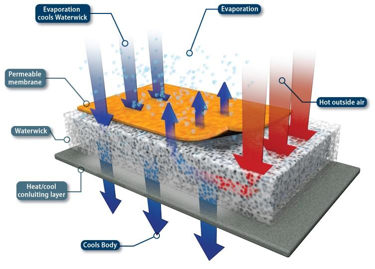 Inuteq : technologie de refroidissement